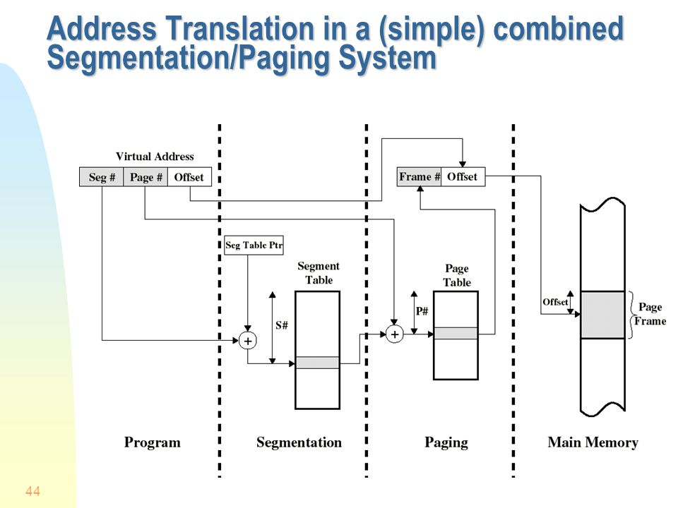 Address Translation in a (simple) combined Segmentation/Paging System