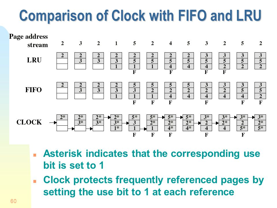 Comparison of Clock with FIFO and LRU