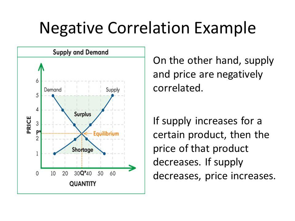 Negative Correlation Example