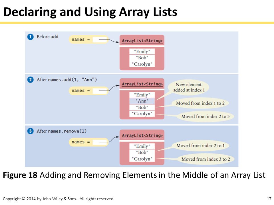 Declaring and Using Array Lists
