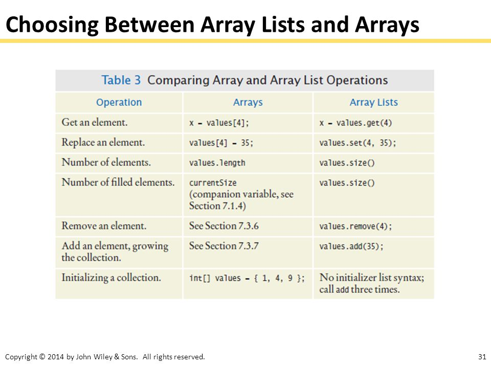 Choosing Between Array Lists and Arrays