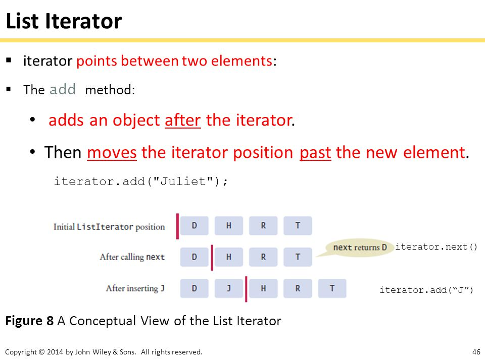 List Iterator adds an object after the iterator.