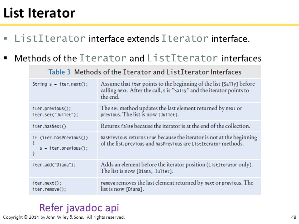 List Iterator Refer javadoc api