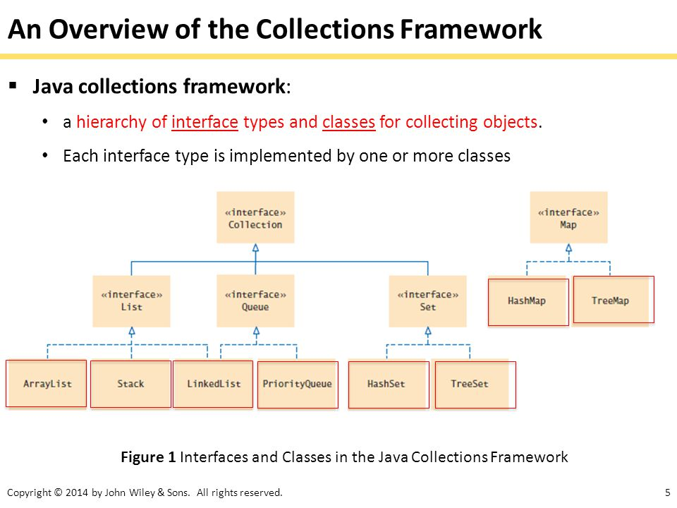 An Overview of the Collections Framework