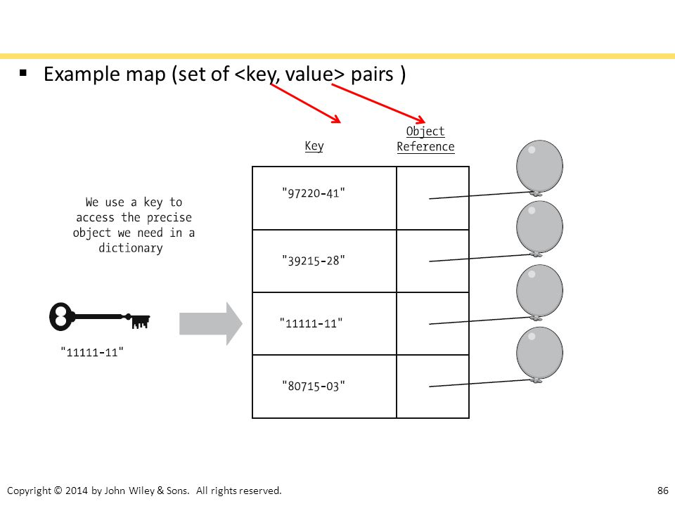 Example map (set of <key, value> pairs )