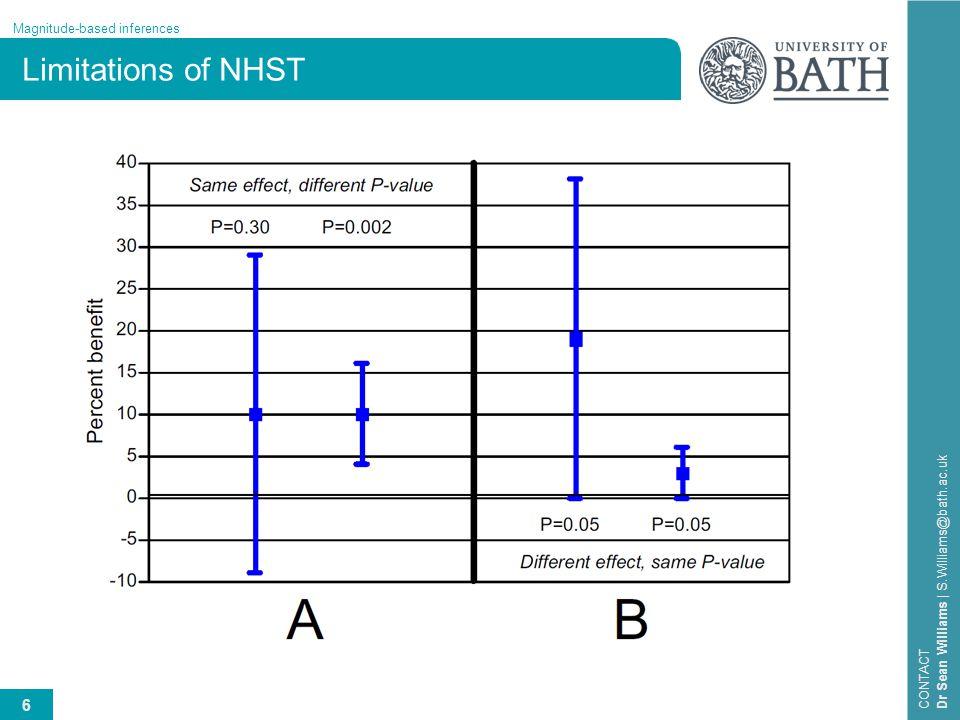 Limitations of NHST