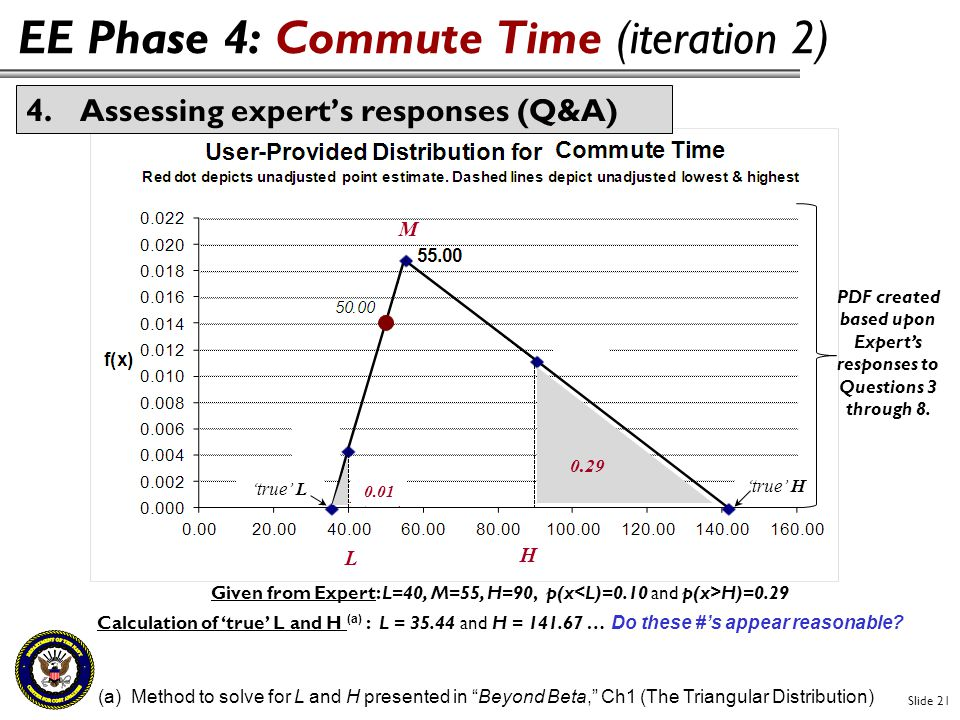 EE Phase 4: Commute Time (iteration 2)