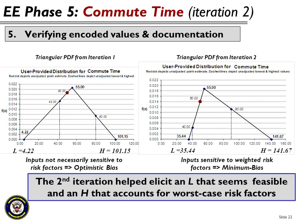 EE Phase 5: Commute Time (iteration 2)