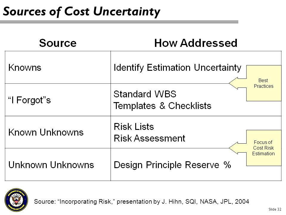 Sources of Cost Uncertainty