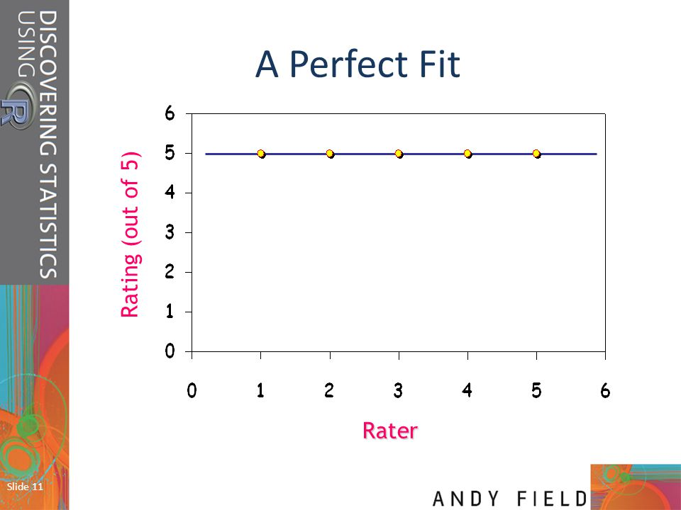 A Perfect Fit Rating (out of 5) Rater Slide 11