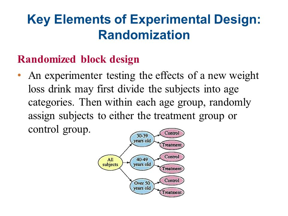 Key Elements of Experimental Design: Randomization