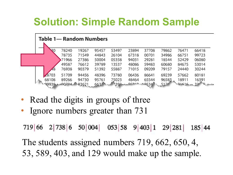 Solution: Simple Random Sample