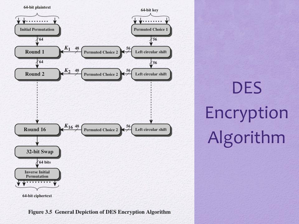 DES Encryption Algorithm