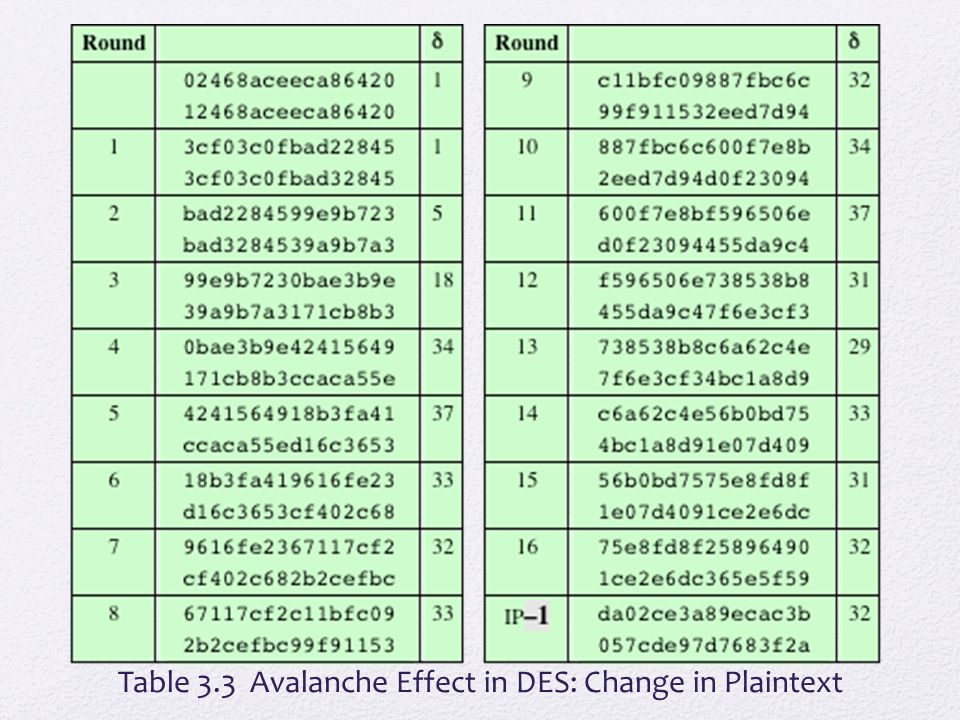 Table 3.3 Avalanche Effect in DES: Change in Plaintext