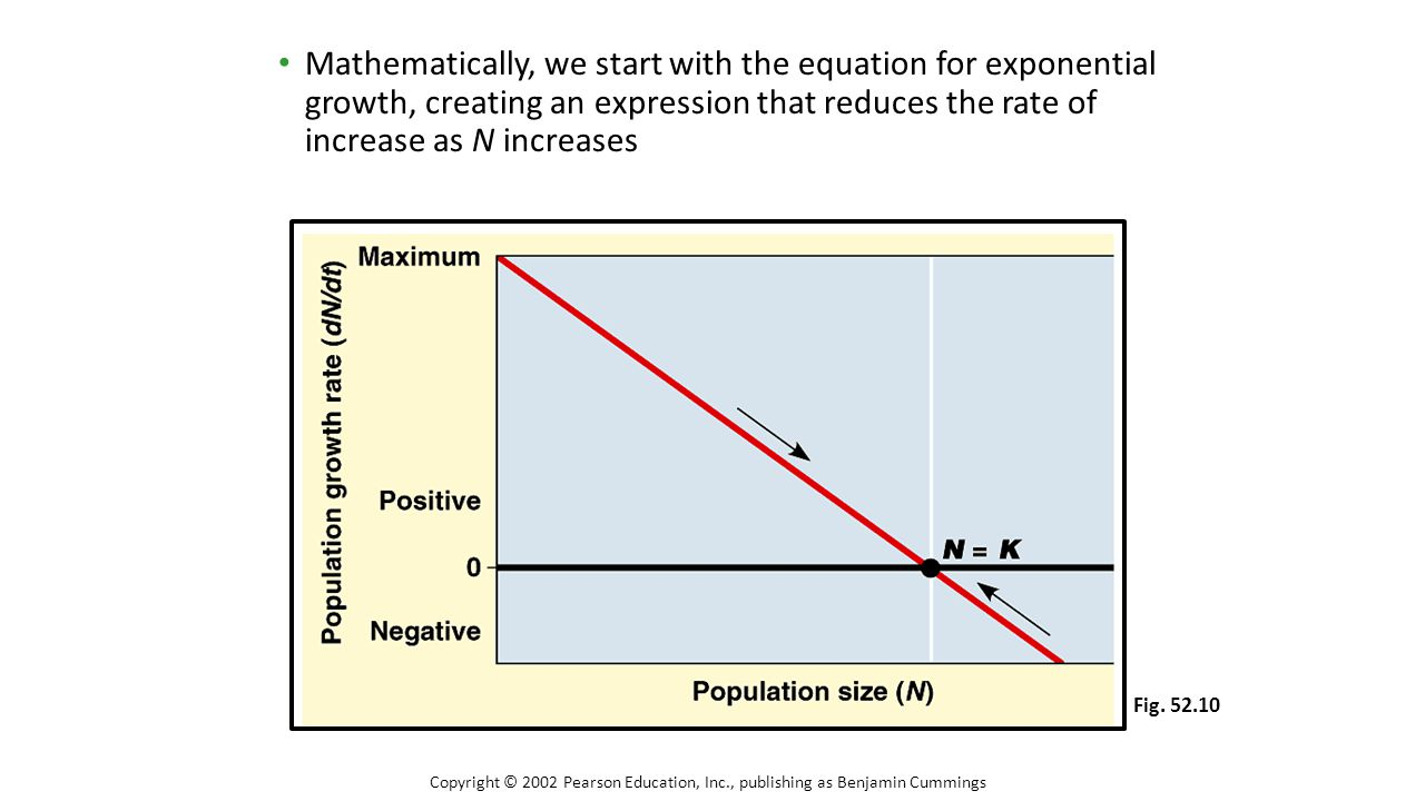 Mathematically, we start with the equation for exponential growth, creating an expression that reduces the rate of increase as N increases