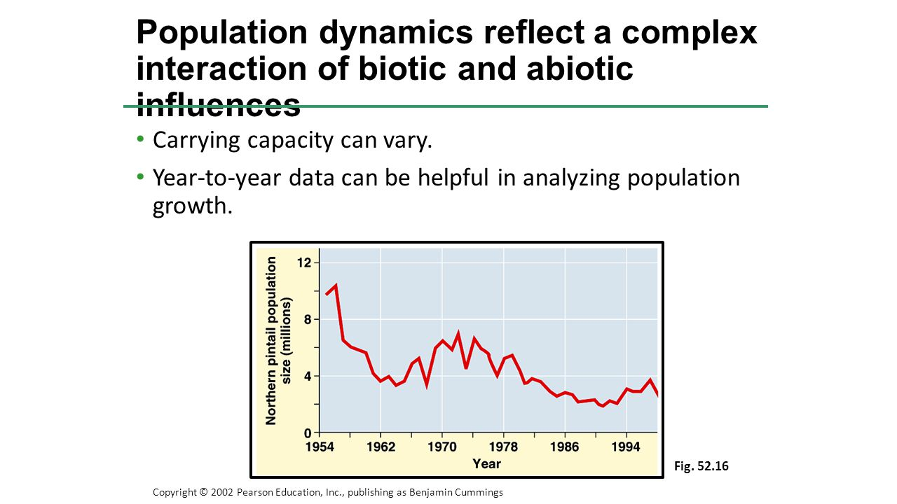 Population dynamics reflect a complex interaction of biotic and abiotic influences