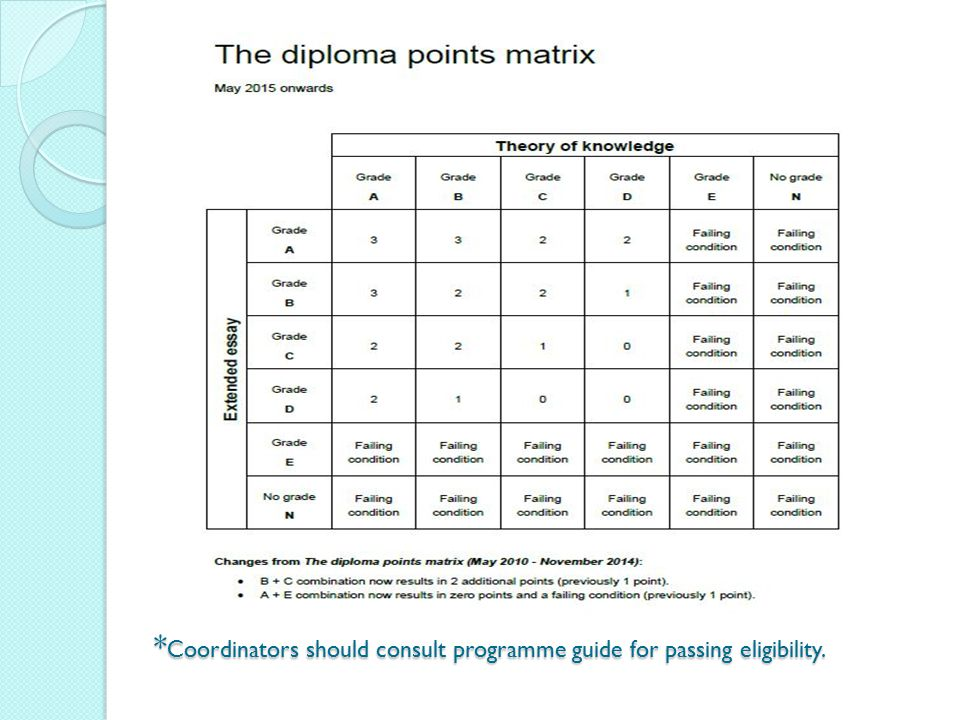 *Coordinators should consult programme guide for passing eligibility.