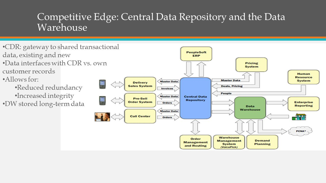 Competitive Edge: Central Data Repository and the Data Warehouse