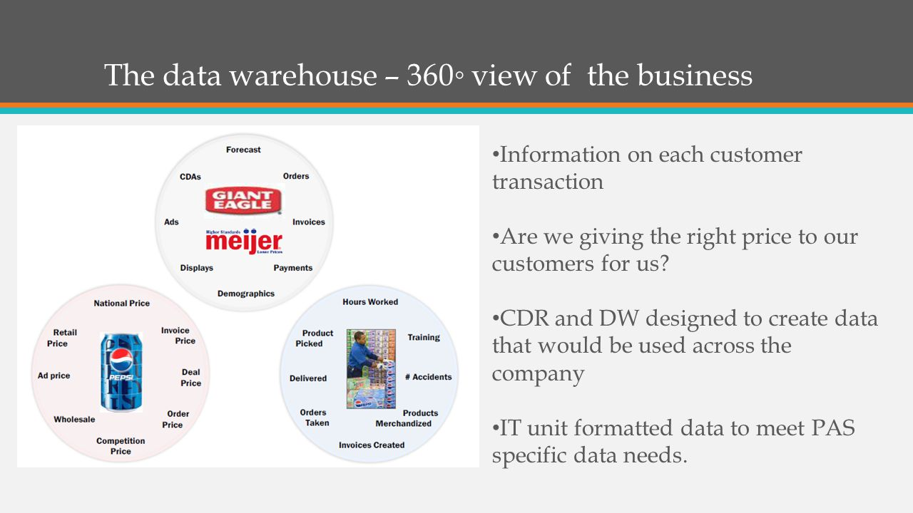The data warehouse – 360◦ view of the business