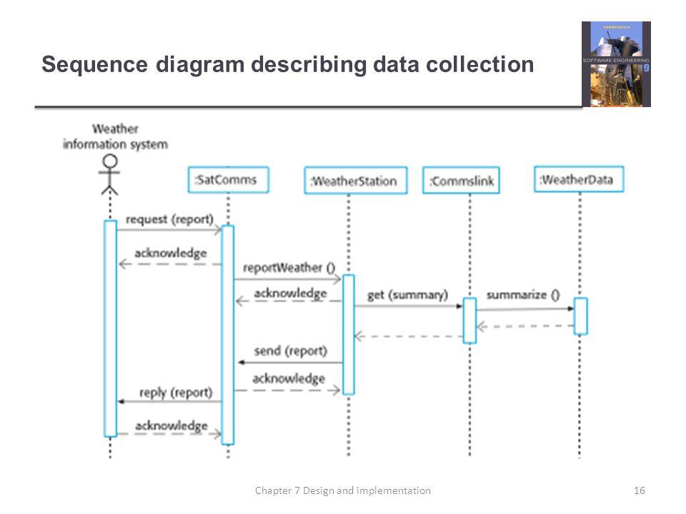Sequence diagram describing data collection