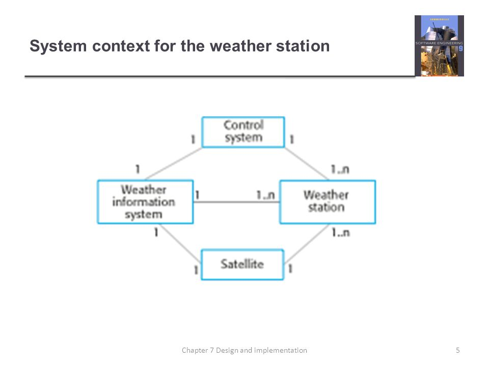 System context for the weather station