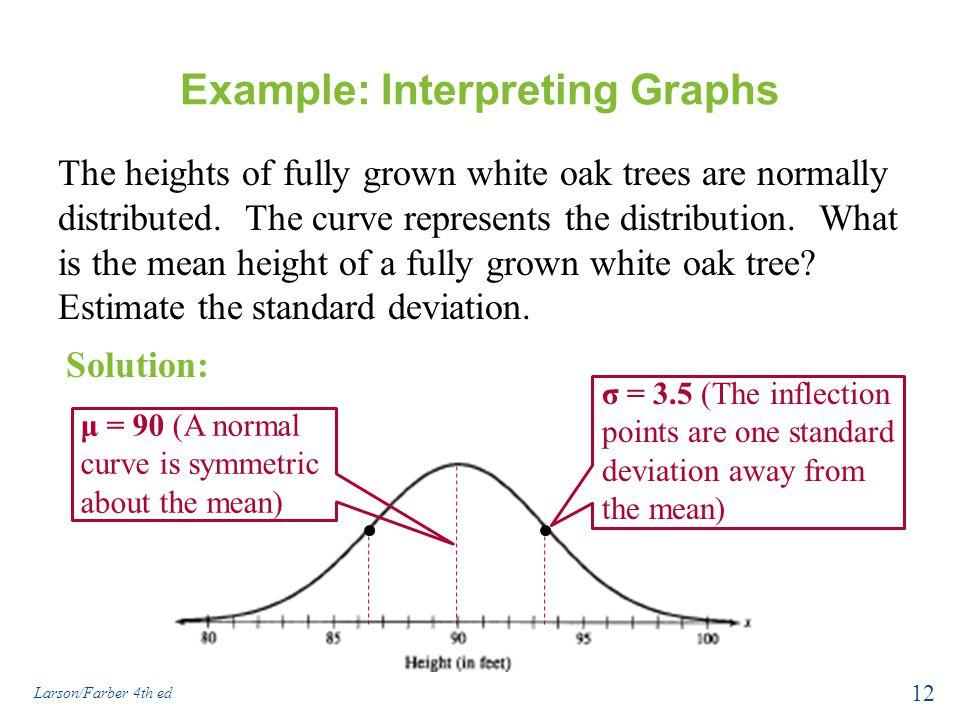 Example: Interpreting Graphs