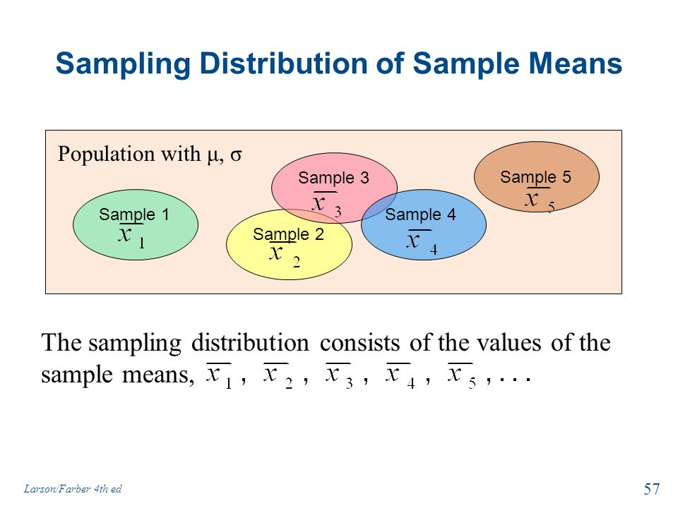 Sampling Distribution of Sample Means