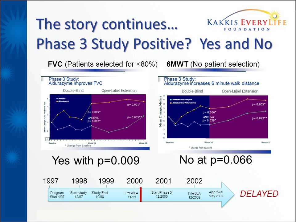 The story continues… Phase 3 Study Positive Yes and No