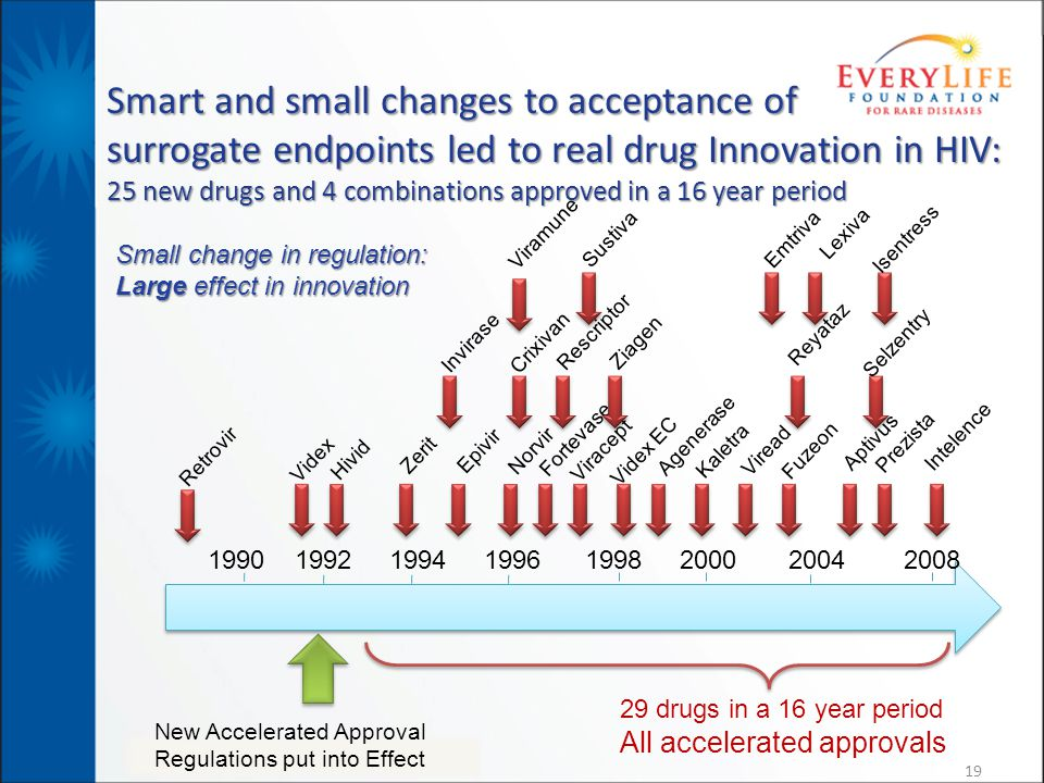 Smart and small changes to acceptance of surrogate endpoints led to real drug Innovation in HIV: 25 new drugs and 4 combinations approved in a 16 year period