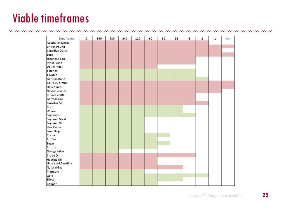 Viable timeframes Timeframe: D 960 480 240 120 60 30 15 5 2 1 tic