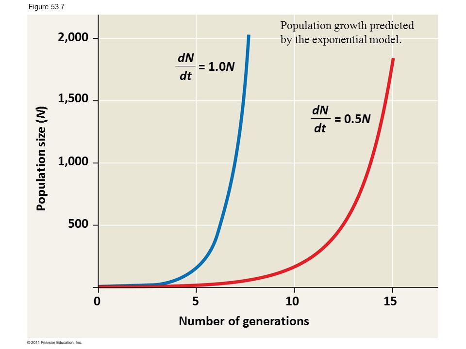 2,000 dN dt = 1.0N 1,500 dN dt = 0.5N Population size (N) 1,000 500 5