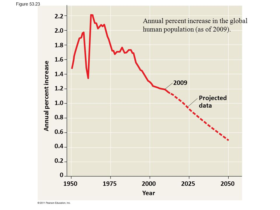 Annual percent increase in the global human population (as of 2009).