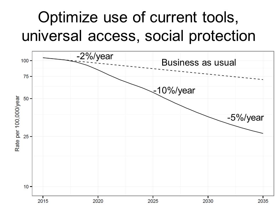 Optimize use of current tools, universal access, social protection