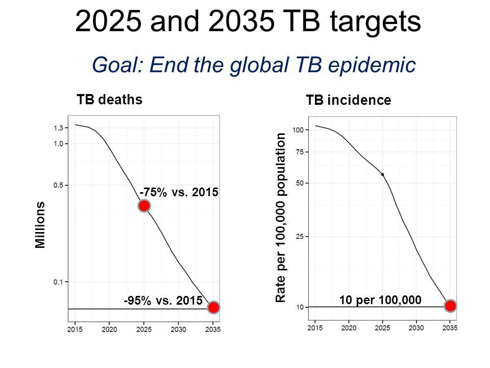 Goal: End the global TB epidemic