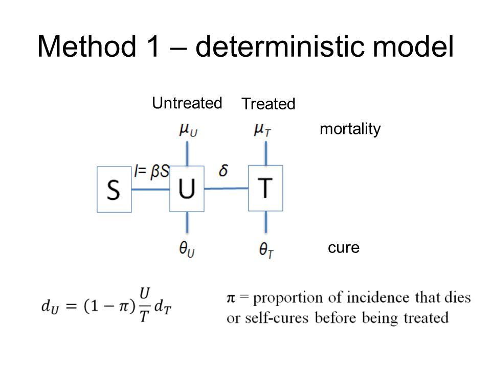 Method 1 – deterministic model