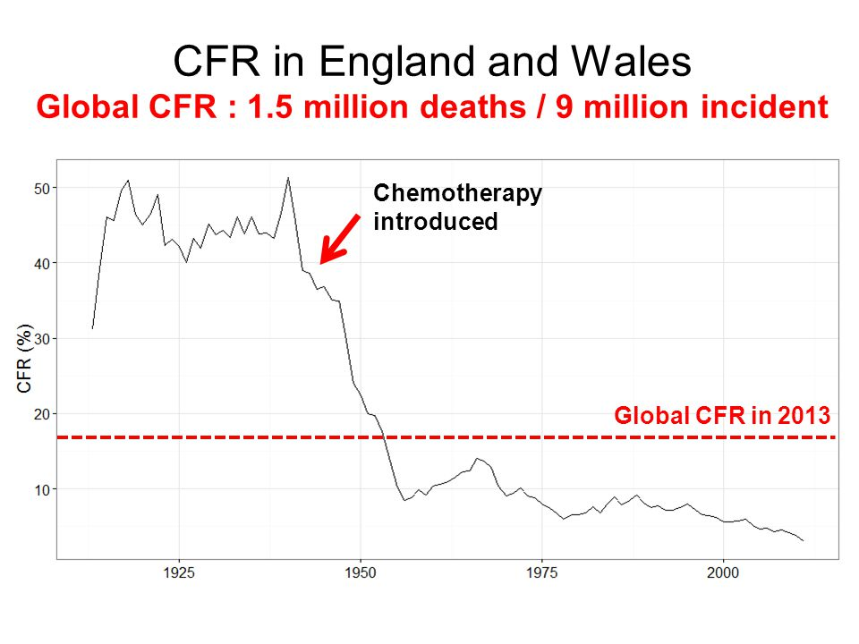 CFR in England and Wales Global CFR : 1