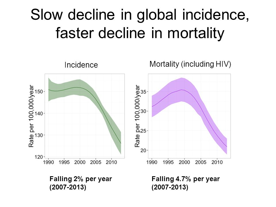 Slow decline in global incidence, faster decline in mortality