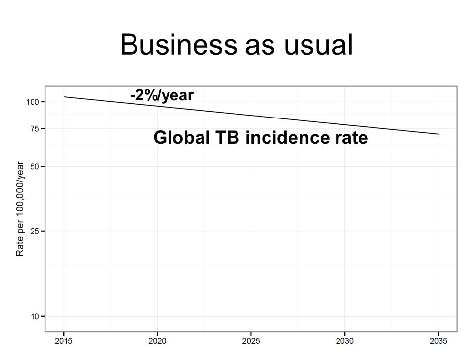 Business as usual -2%/year Global TB incidence rate