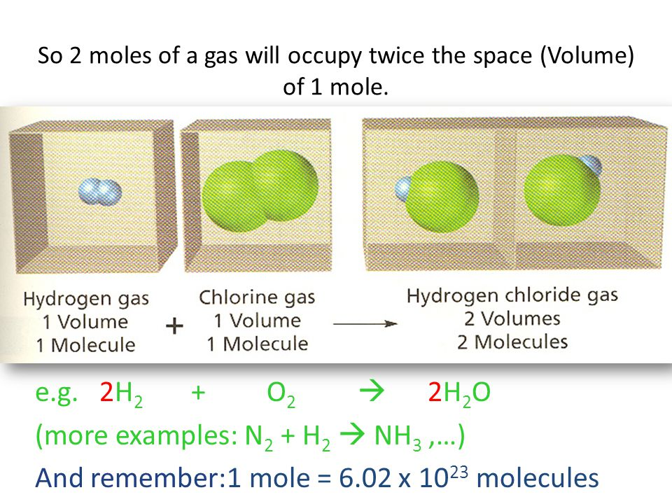 So 2 moles of a gas will occupy twice the space (Volume) of 1 mole.