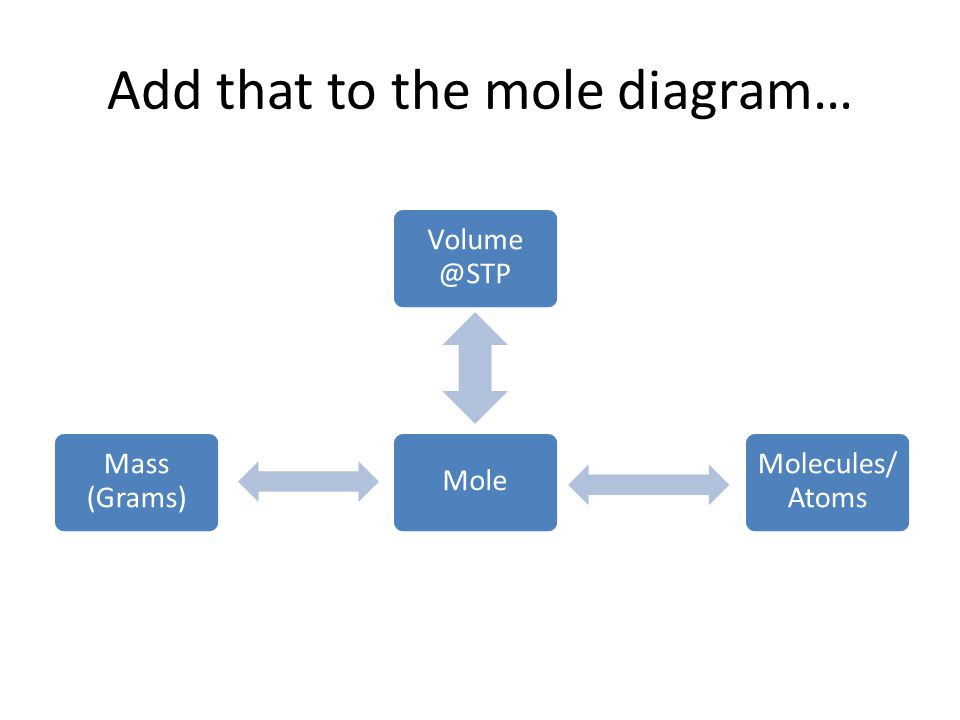 Add that to the mole diagram…
