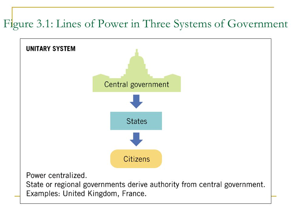 Figure 3.1: Lines of Power in Three Systems of Government