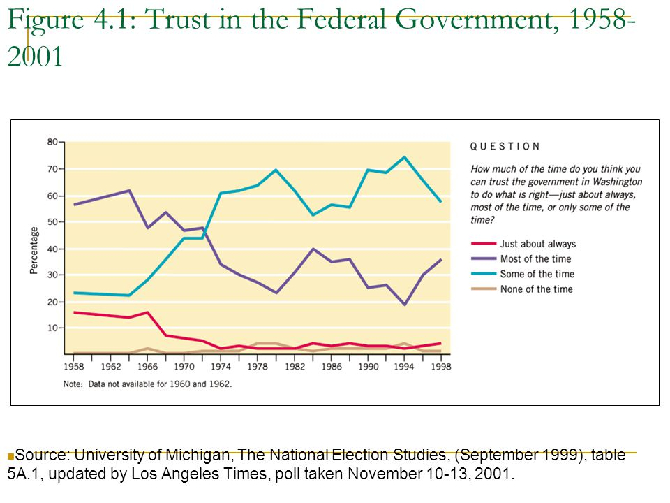 Figure 4.1: Trust in the Federal Government, 1958-2001