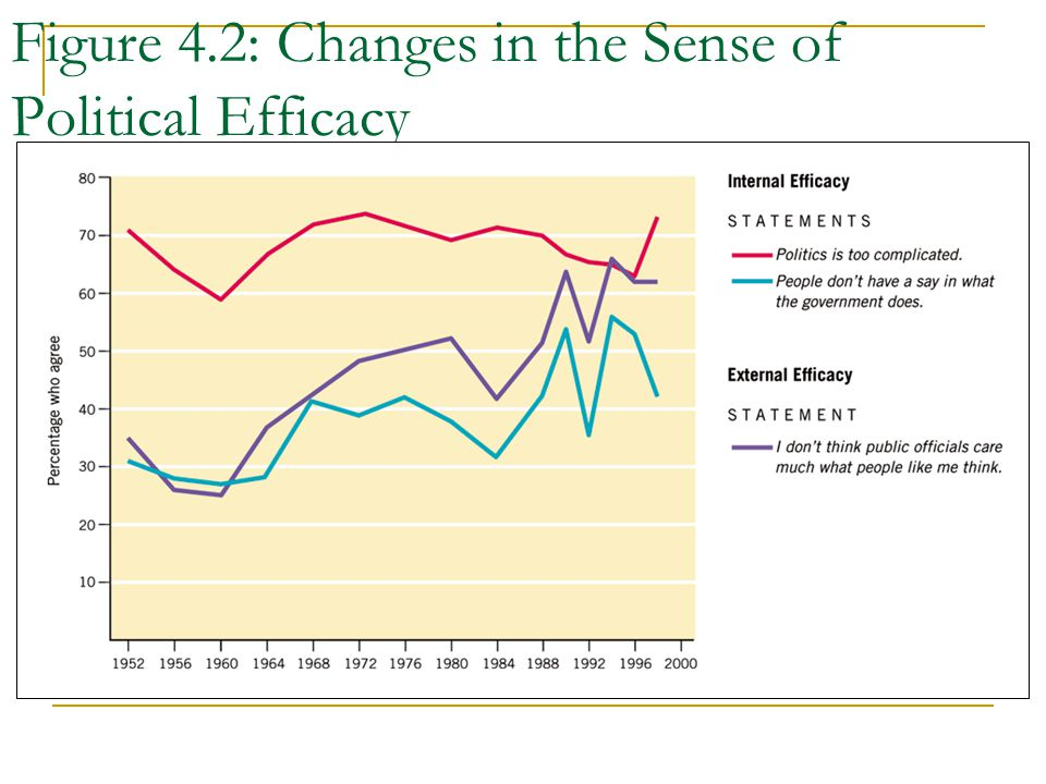 Figure 4.2: Changes in the Sense of Political Efficacy