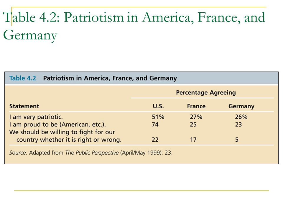 Table 4.2: Patriotism in America, France, and Germany