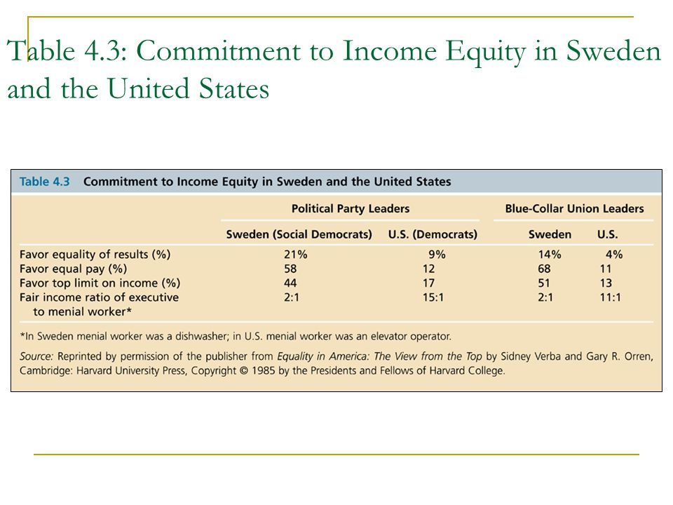 Table 4.3: Commitment to Income Equity in Sweden and the United States