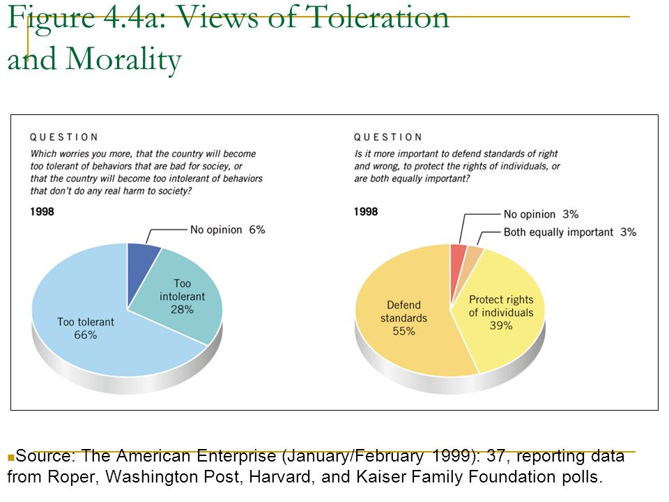 Figure 4.4a: Views of Toleration and Morality