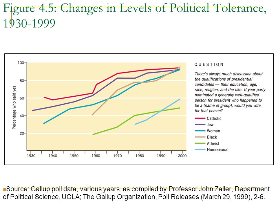 Figure 4.5: Changes in Levels of Political Tolerance, 1930-1999