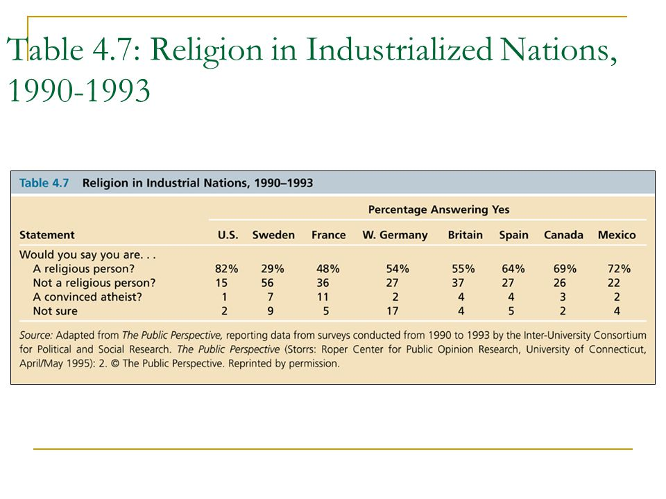 Table 4.7: Religion in Industrialized Nations, 1990-1993