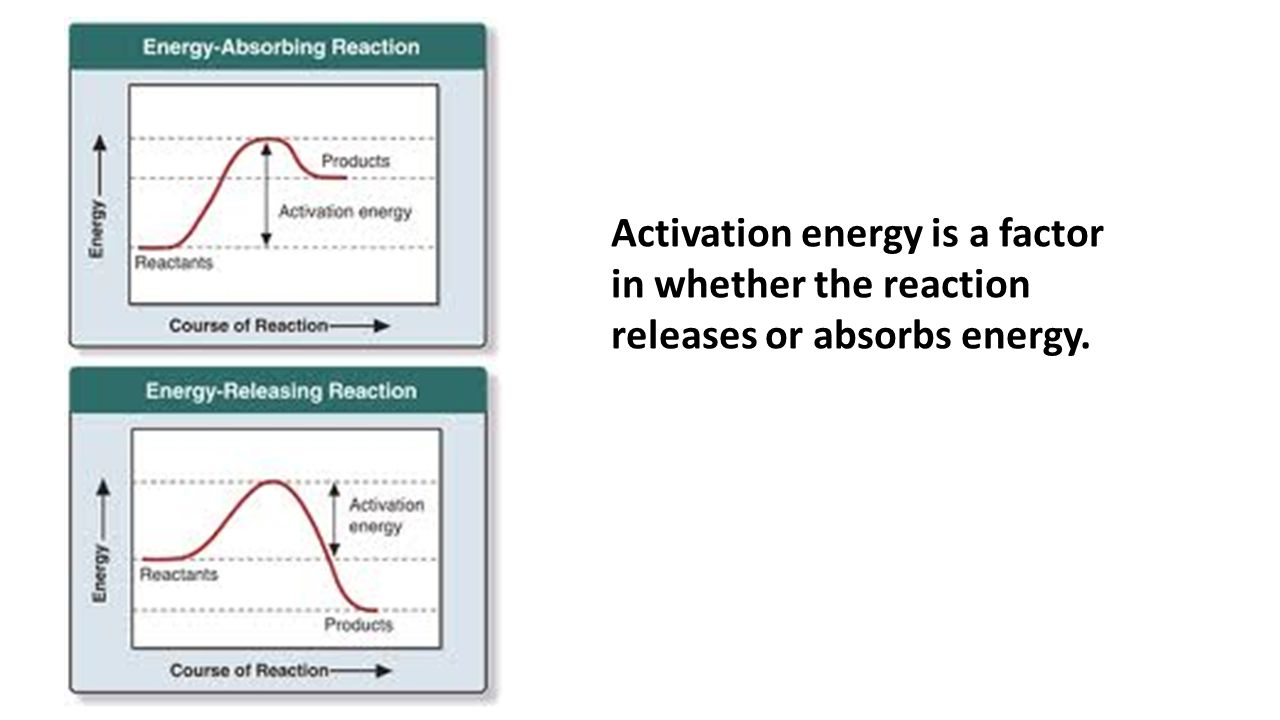 Activation energy is a factor