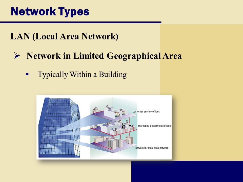 Network Types LAN (Local Area Network)